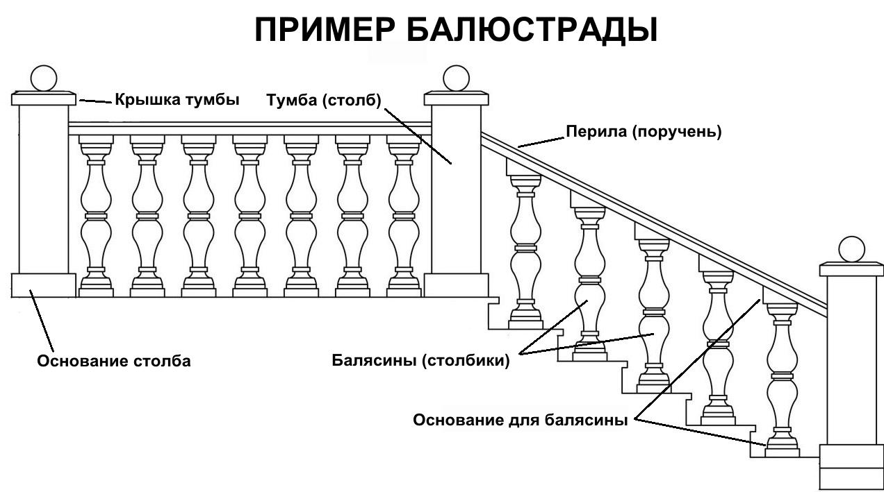 Лестницы, перила - цены на товары и услуги в Челябинске в